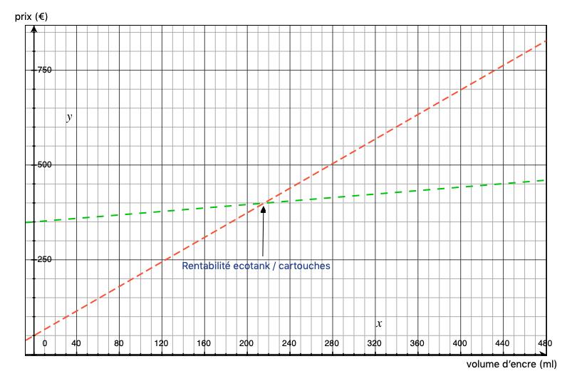 courbe de rentabilité du système ecotank